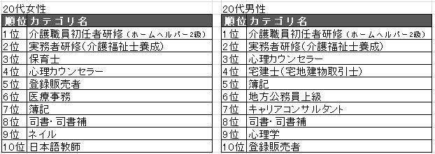 201920代TOP10