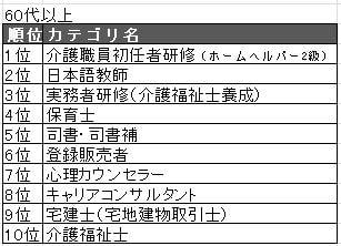 201960代TOP10