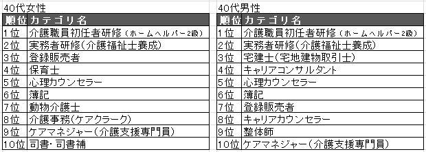 201940代TOP10