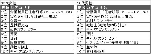 201930代TOP10