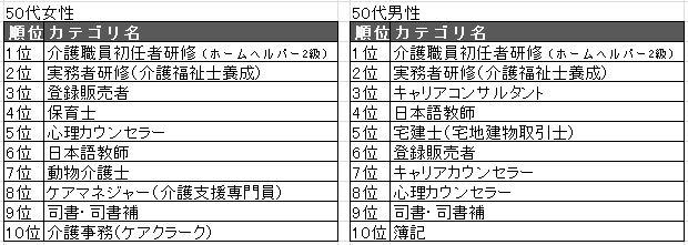 201950代TOP10