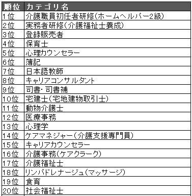 2019総合TOP20