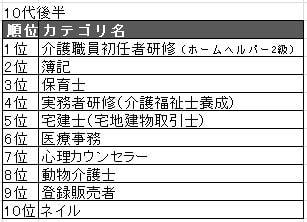 201910代TOP10